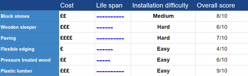 Table showing the cost, lifespan and installation difficulty of different types of edging for artificial grass
